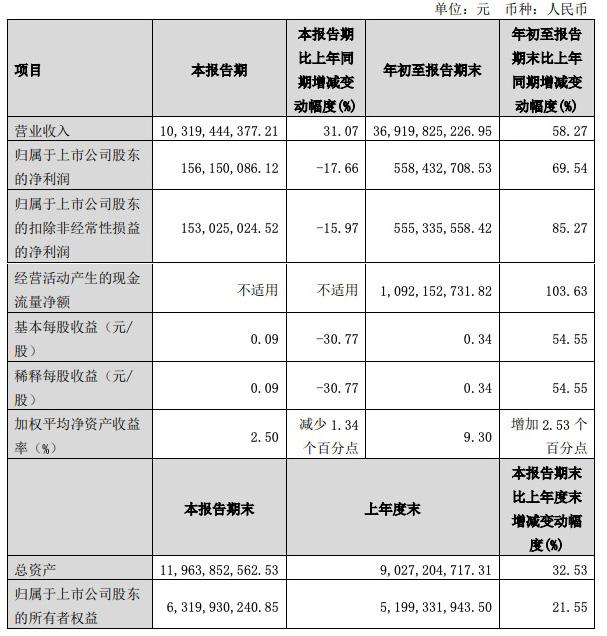 中国黄金三季度增收不增利,净利润1.56亿元同比下降17.66%