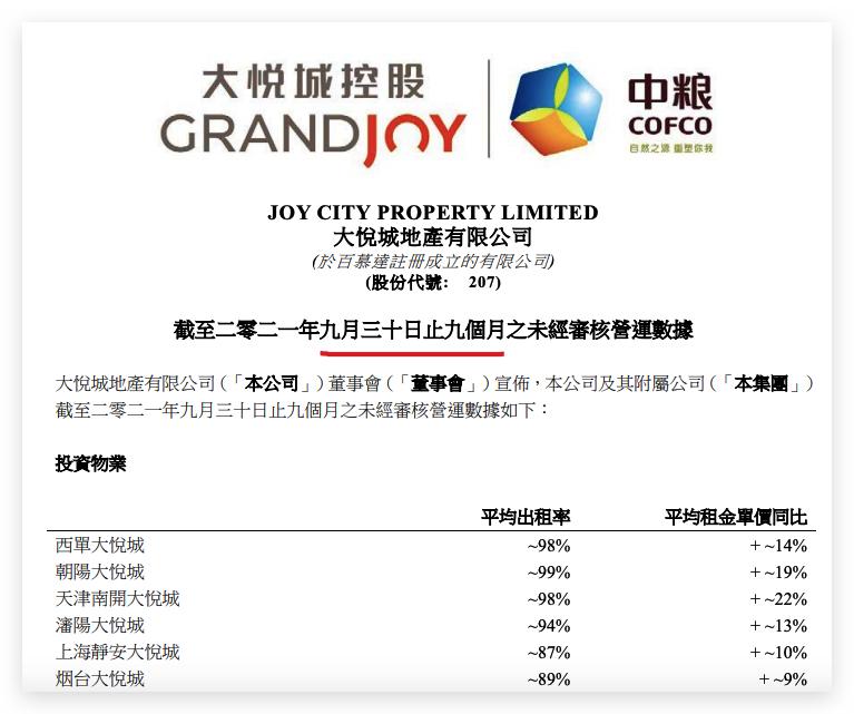 大悦城地产前9月销售额同比增长75.7% 单一酒店平均出租率最低不及四成