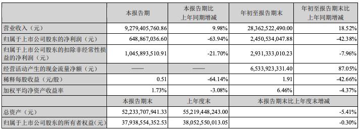 云南白药前三季度净利润下滑42.38%,炒股浮亏11亿元