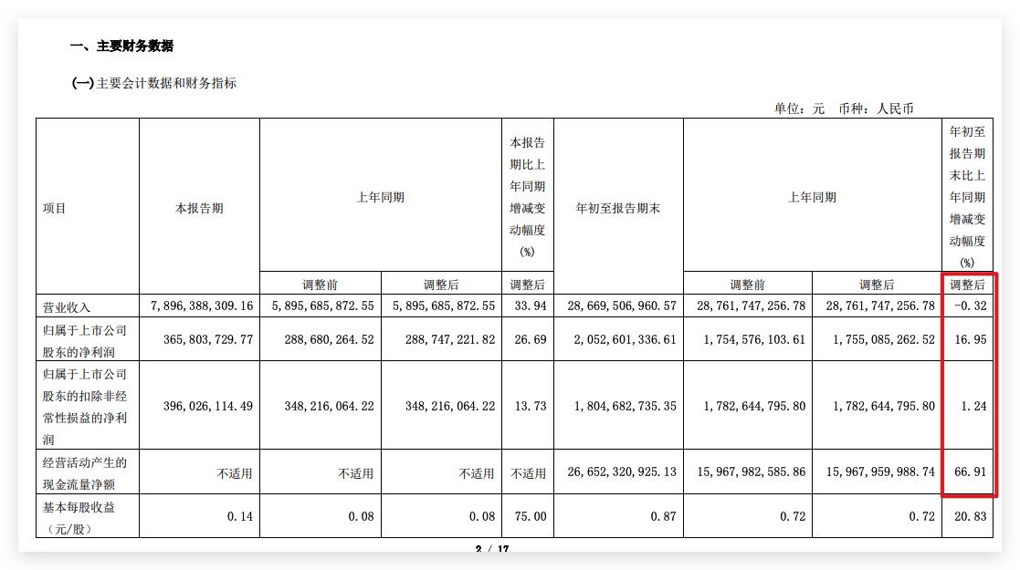 华发股份三季度营收同比增长33.9%较二季度环比下降超四成