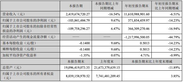 顺鑫农业前三季度营收净利双下滑,三季度净亏损1.04亿元
