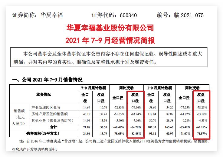 """华夏幸福前三季度权益销口径售额同比下降67.1% """"19华夏01""""重组中继续停牌"""