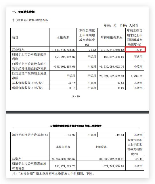 云南城投三季度盈转亏:净利润同比增长9.54% 较二季度环比减少147.2%
