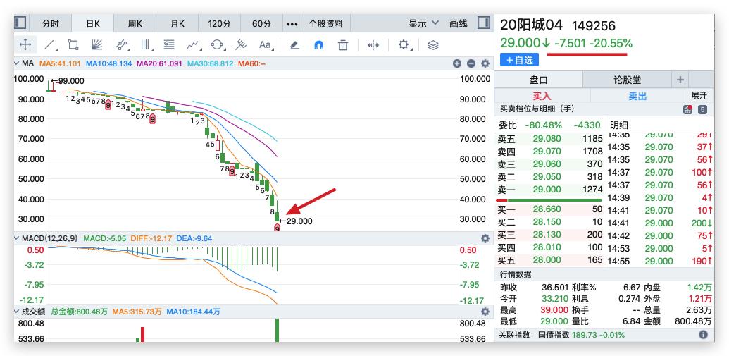 """阳光城住房租赁专项公司债券""""20阳城04""""盘中临时停牌 当日下跌20.55%"""