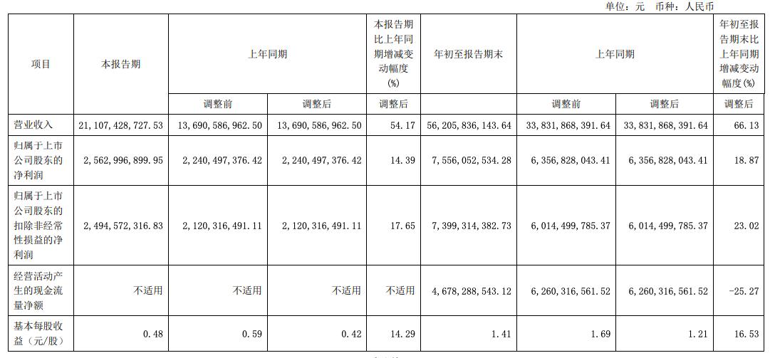组件销量增加,隆基股份前三季度营收增长66.13%