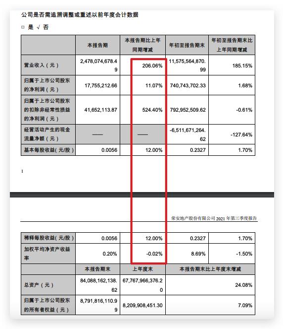 荣安地产三季度营收同比增长206.1%较二季度环比减少56.6%