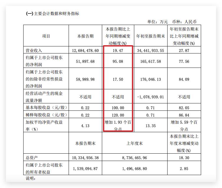 厦门象屿三季度归母净利同比增长98.1% 较二季度环比减少33.8%